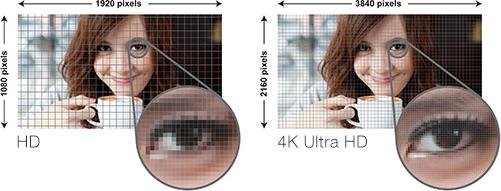 4k comparison